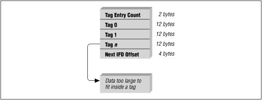 TIFF: Summary from the Encyclopedia of Graphics File Formats
