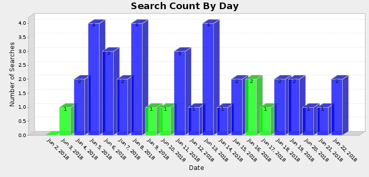 graph of referrers by day