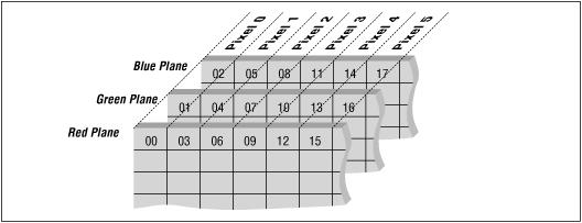 Bitmap Data